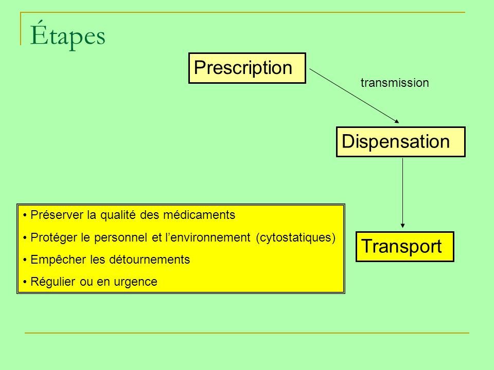 Étapes Prescription Dispensation Transport transmission