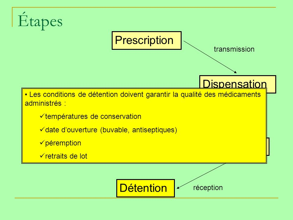 Étapes Prescription Dispensation Transport Détention transmission