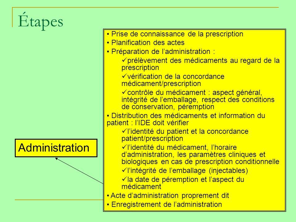 Étapes Prescription Dispensation Administration Transport Détention