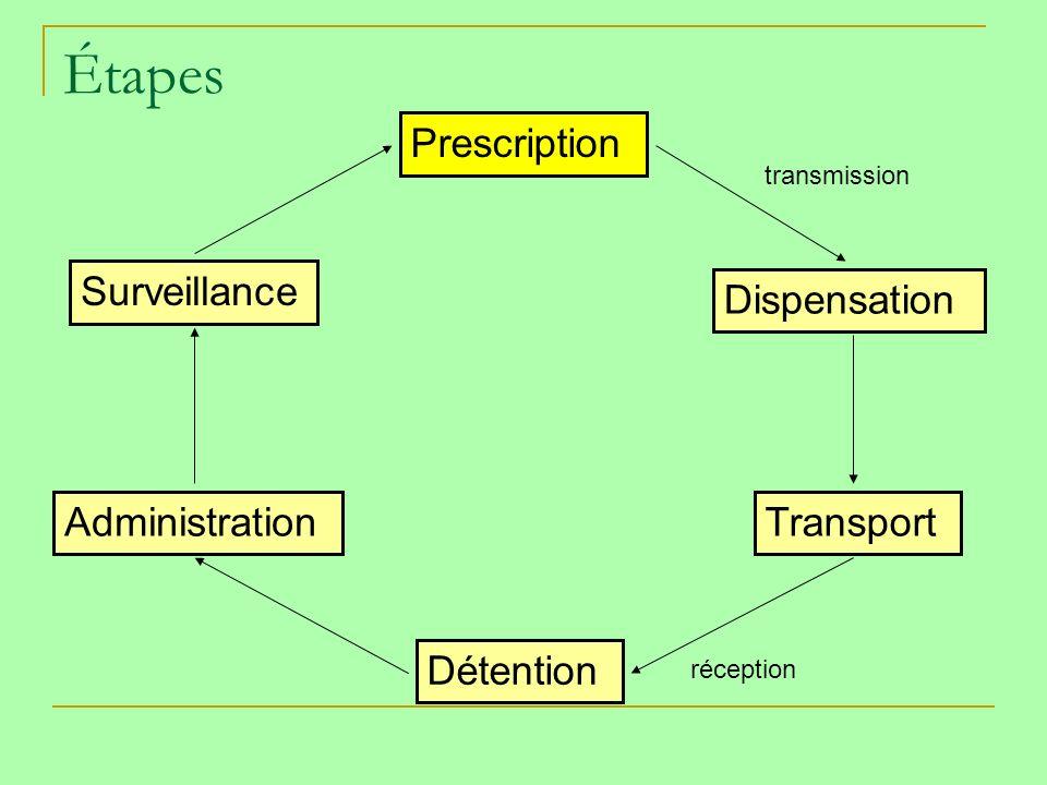 Étapes Prescription Surveillance Dispensation Administration Transport