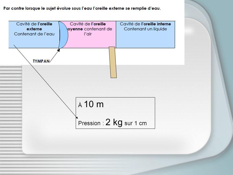 À 10 m Pression : 2 kg sur 1 cm