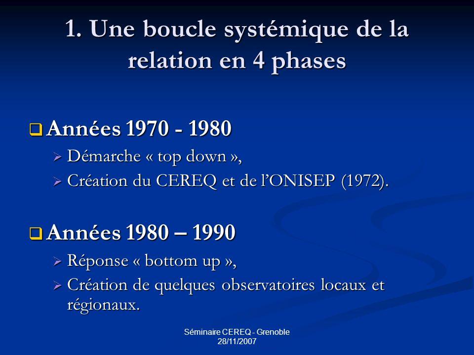 1. Une boucle systémique de la relation en 4 phases