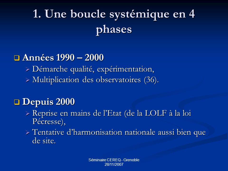 1. Une boucle systémique en 4 phases