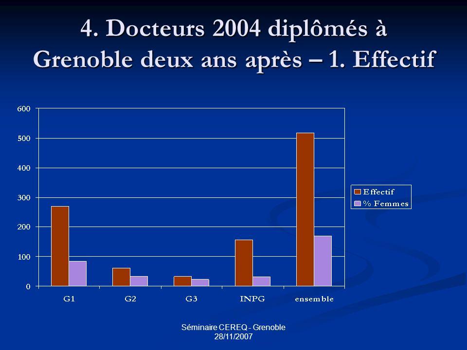 4. Docteurs 2004 diplômés à Grenoble deux ans après – 1. Effectif