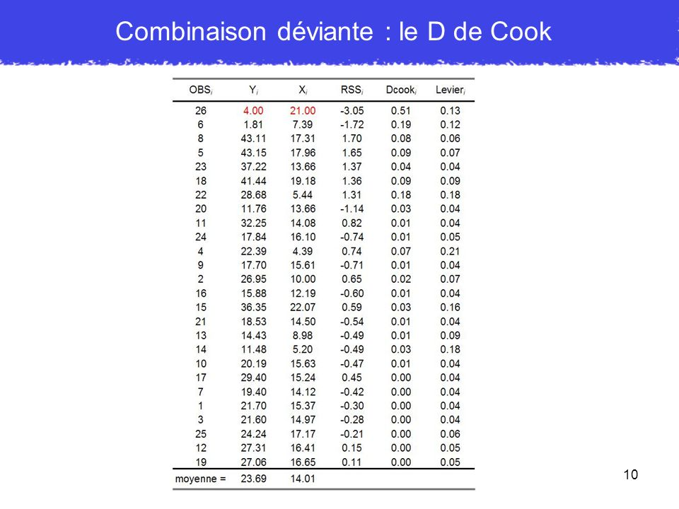 Combinaison déviante : le D de Cook
