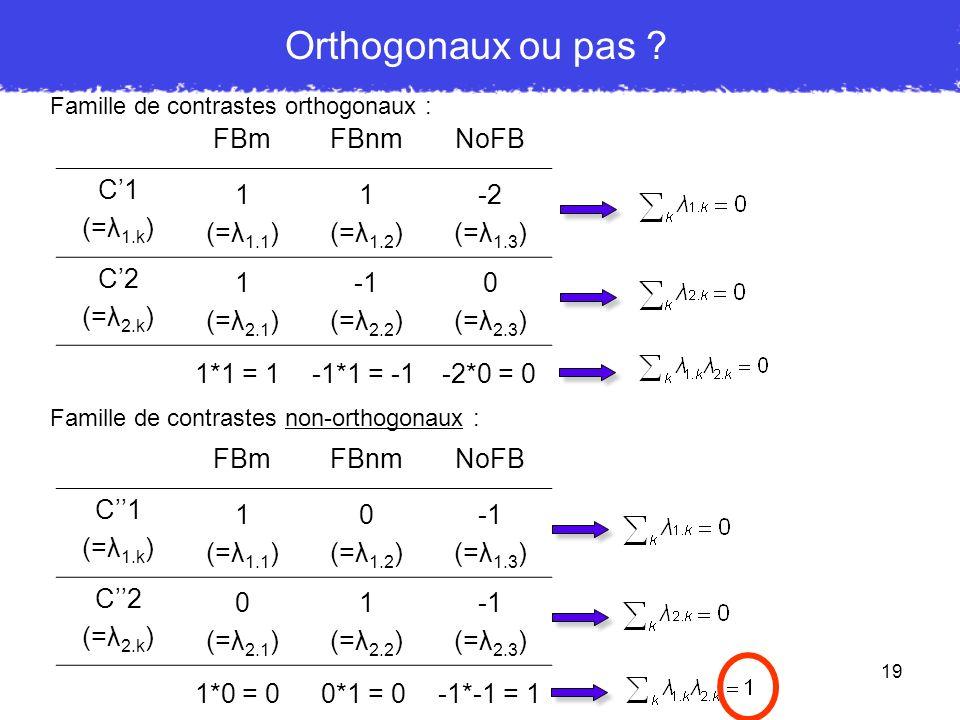 Orthogonaux ou pas FBm FBnm NoFB C'1 (=λ1.k) 1 (=λ1.1) (=λ1.2) 2