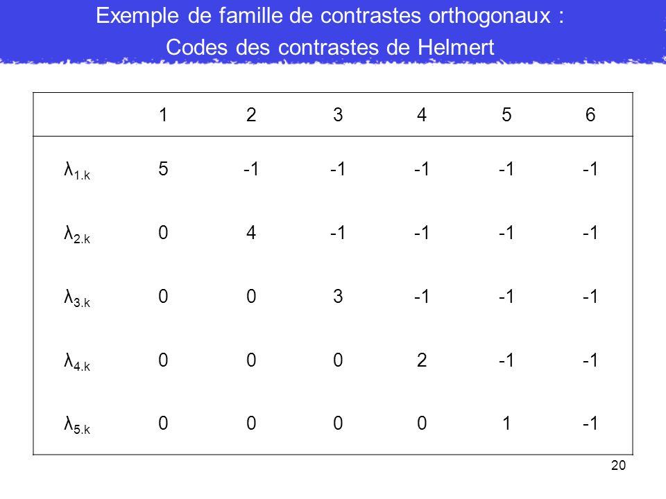 Exemple de famille de contrastes orthogonaux :