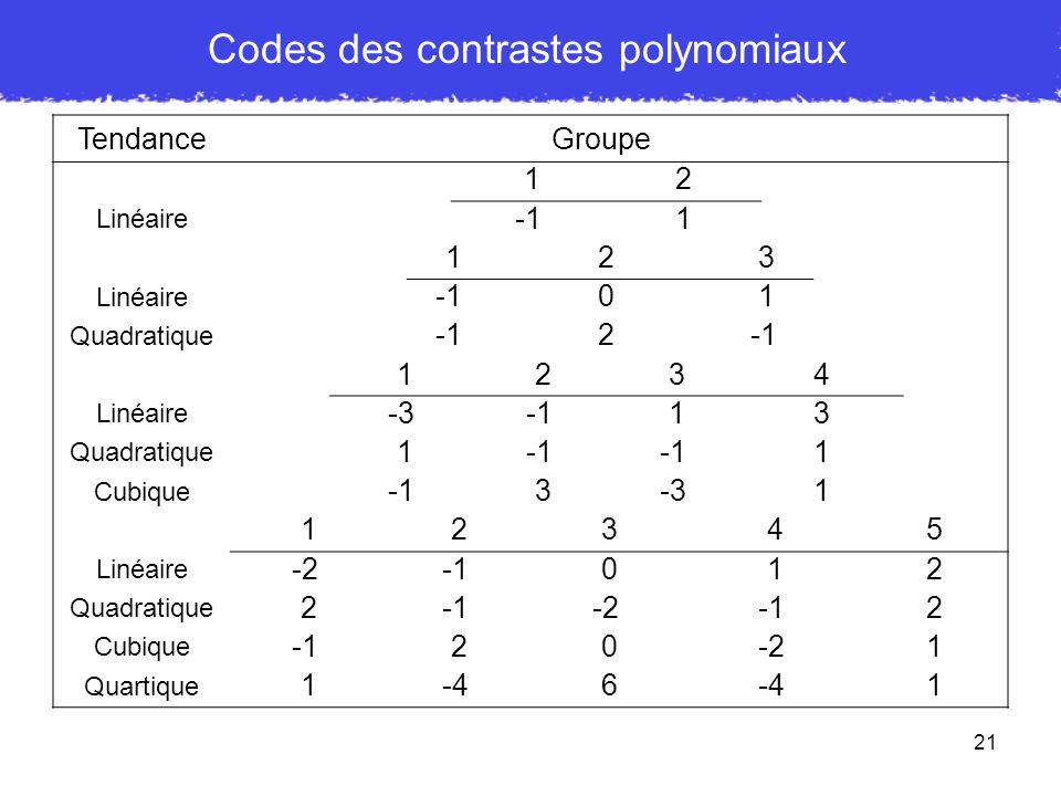 Codes des contrastes polynomiaux