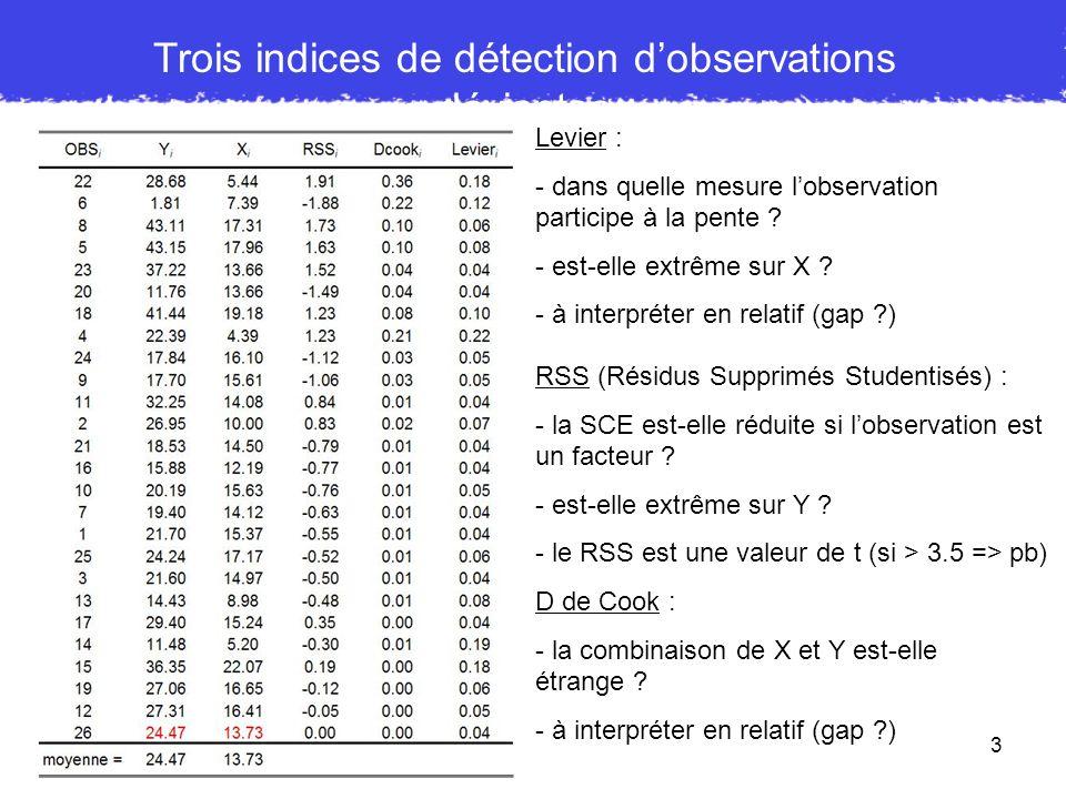 Trois indices de détection d'observations déviantes