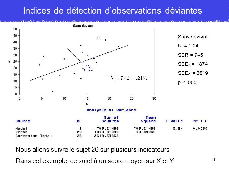 Indices de détection d'observations déviantes