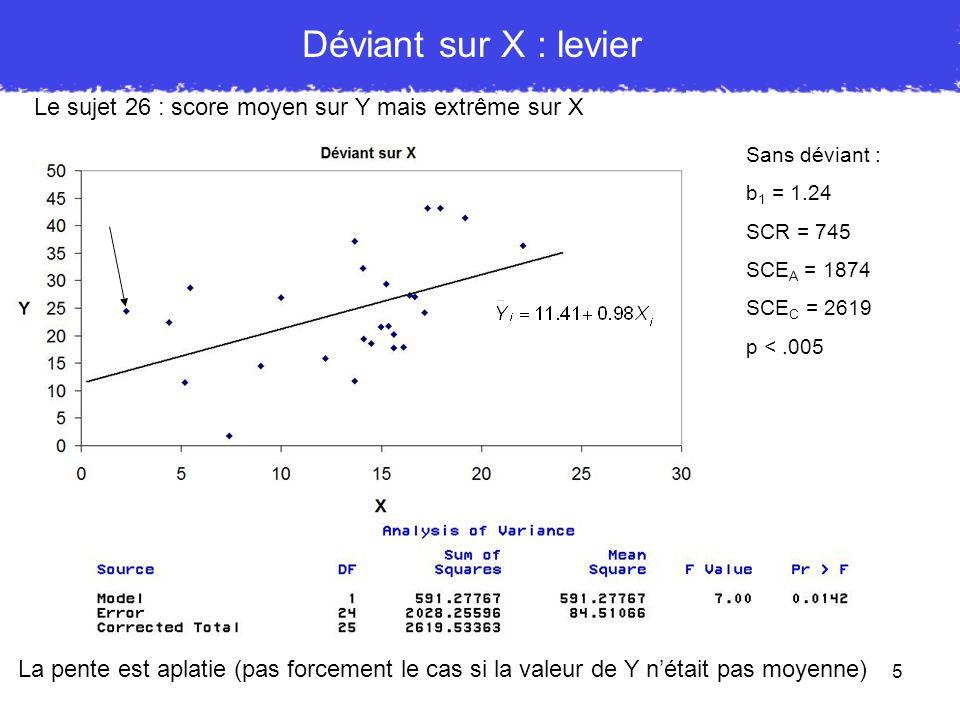 Déviant sur X : levier Le sujet 26 : score moyen sur Y mais extrême sur X. Sans déviant : b1 = 1.24.