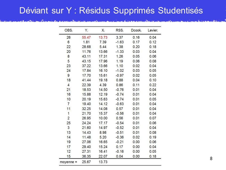 Déviant sur Y : Résidus Supprimés Studentisés