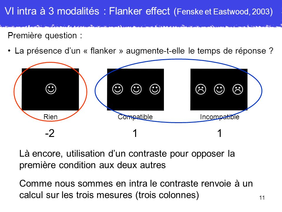 VI intra à 3 modalités : Flanker effect (Fenske et Eastwood, 2003)