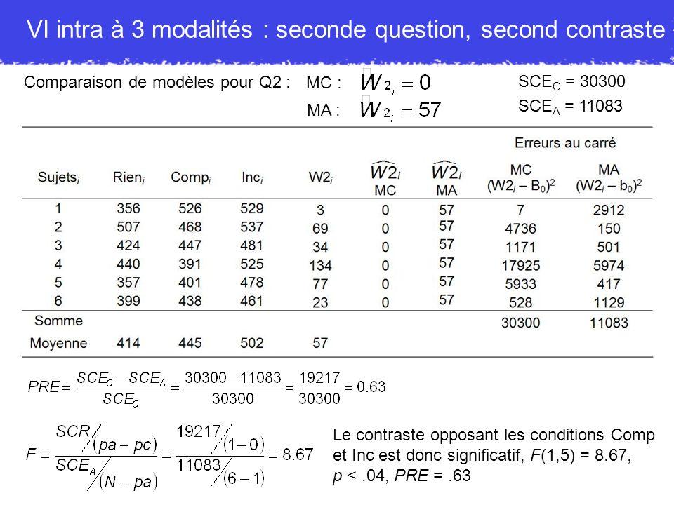 VI intra à 3 modalités : seconde question, second contraste
