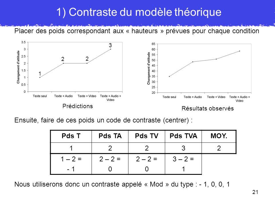 1) Contraste du modèle théorique