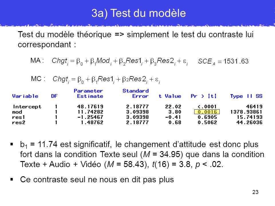 3a) Test du modèle Test du modèle théorique => simplement le test du contraste lui correspondant : MA :