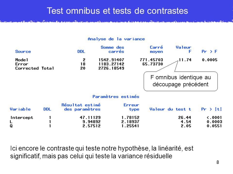 Test omnibus et tests de contrastes