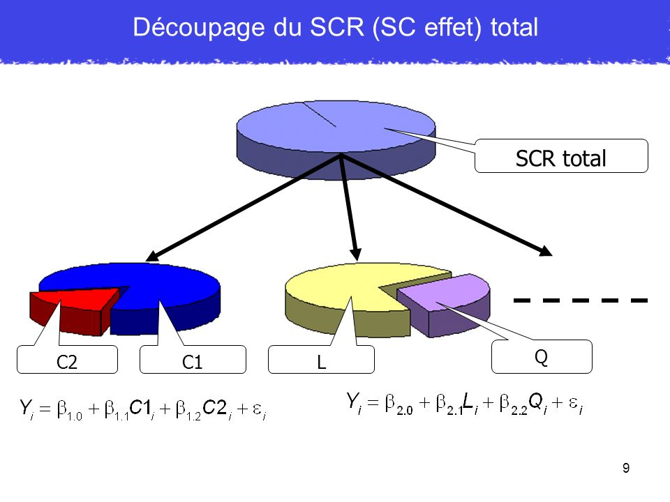 Découpage du SCR (SC effet) total