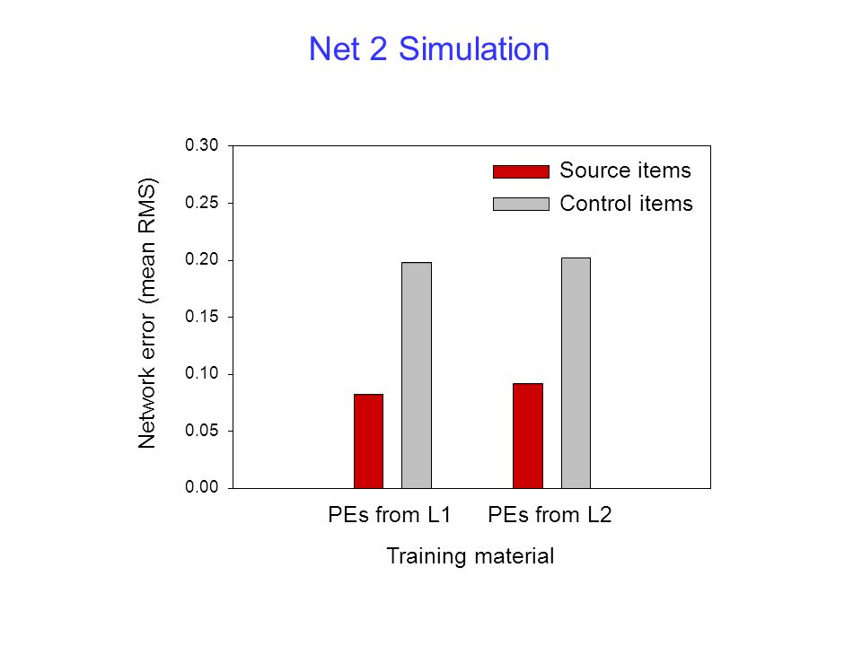 Net 2 Simulation Source items Control items PEs from L2