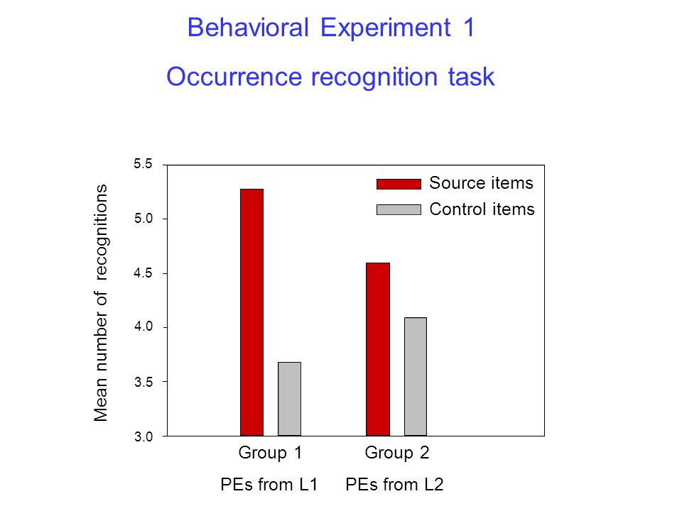 Behavioral Experiment 1