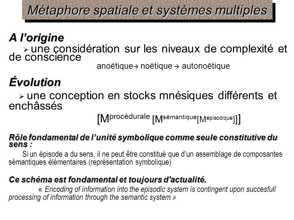 Métaphore spatiale et systèmes multiples