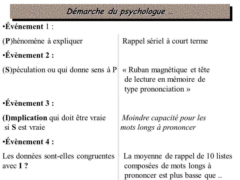 Démarche du psychologue …