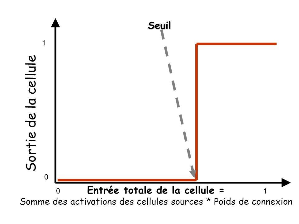 Sortie de la cellule Seuil Entrée totale de la cellule =