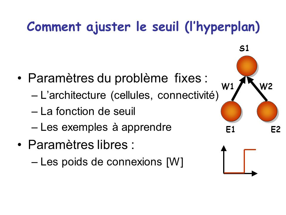 Comment ajuster le seuil (l'hyperplan)