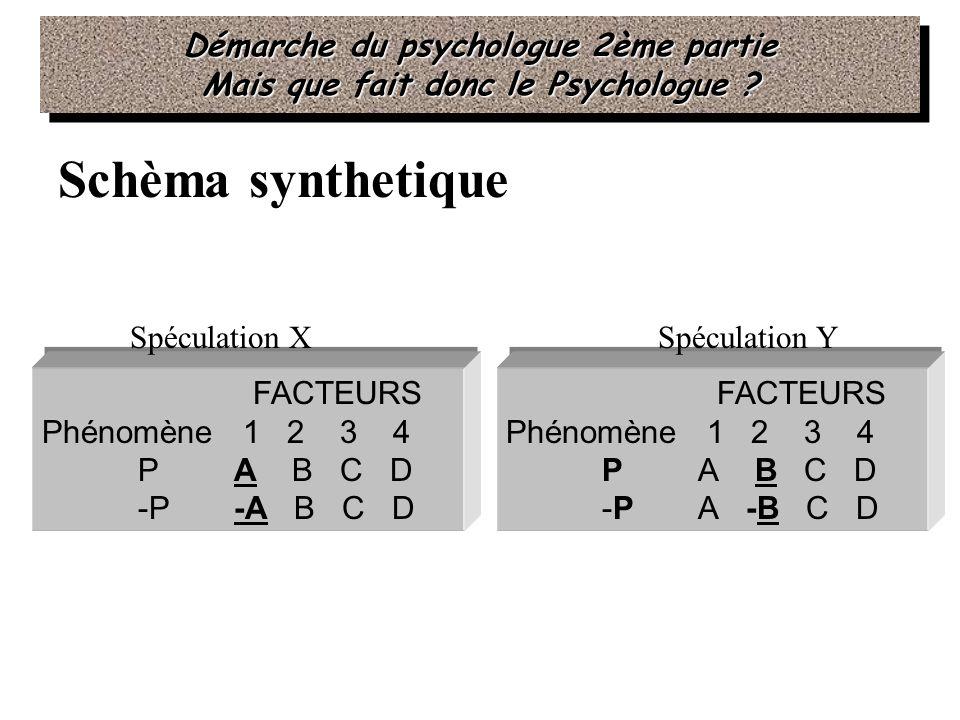 Schèma synthetique Démarche du psychologue 2ème partie