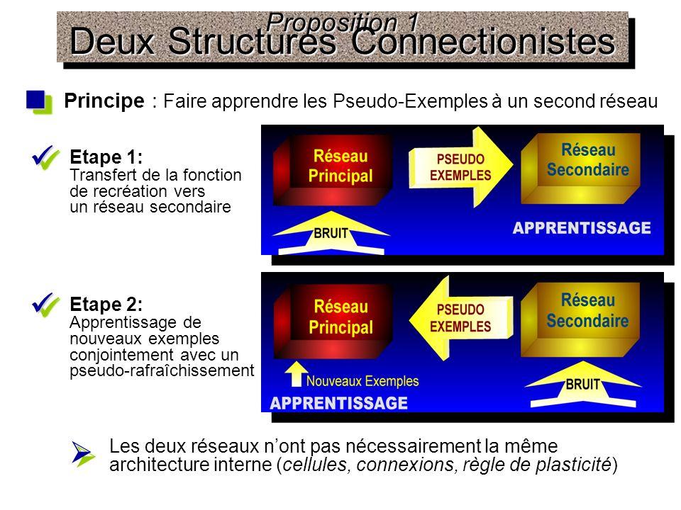 Proposition 1 Deux Structures Connectionistes