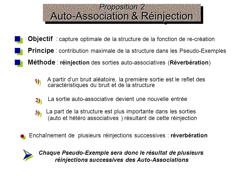 Proposition 2 Auto-Association & Réinjection