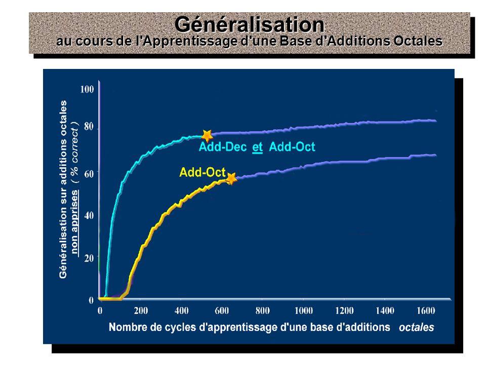 Généralisation au cours de l Apprentissage d une Base d Additions Octales