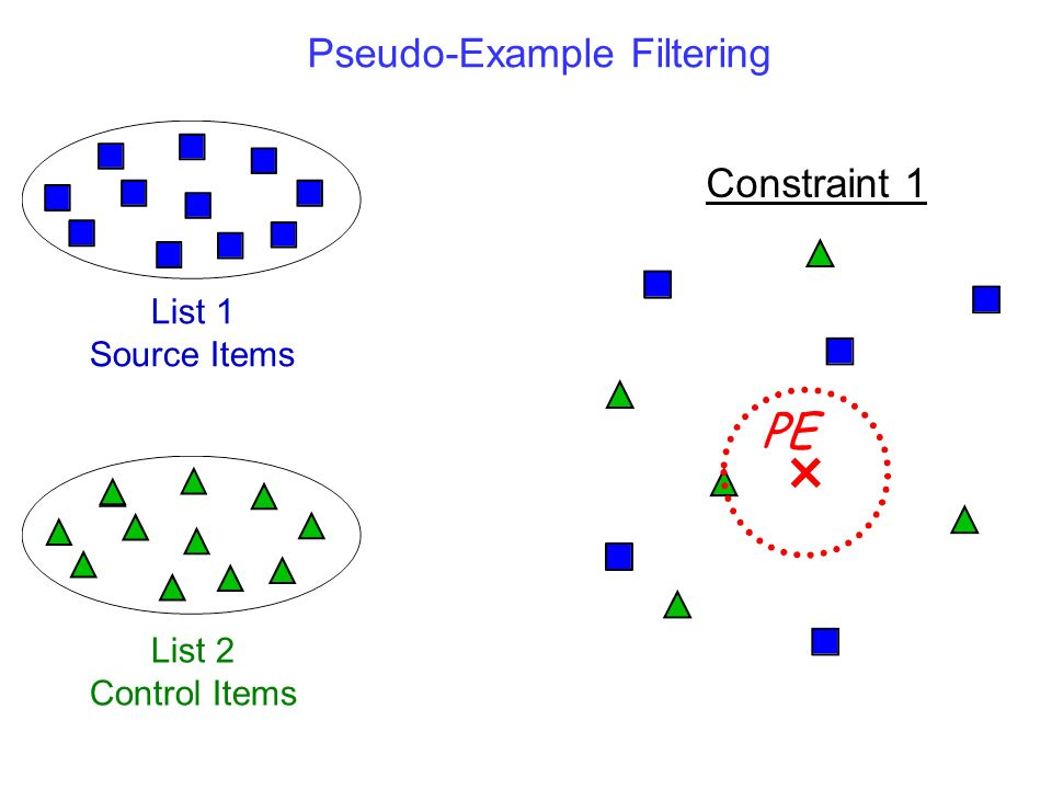 PE Pseudo-Example Filtering Constraint 1 List 1 Source Items List 2