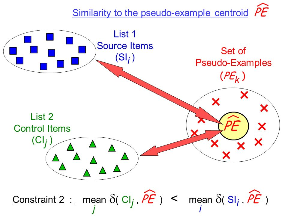PE Similarity to the pseudo-example centroid PE List 1 Source Items