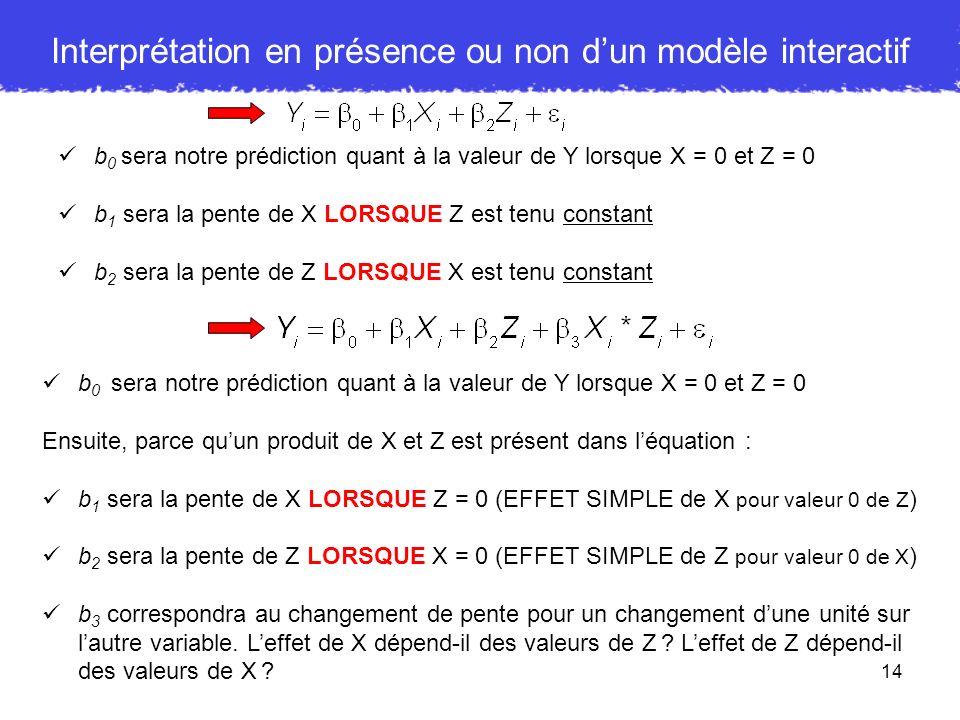 Interprétation en présence ou non d'un modèle interactif
