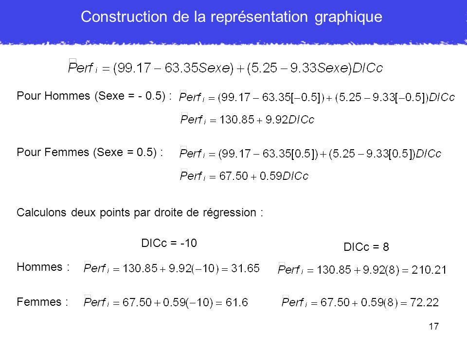 Construction de la représentation graphique