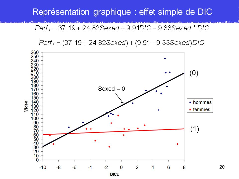 Représentation graphique : effet simple de DIC
