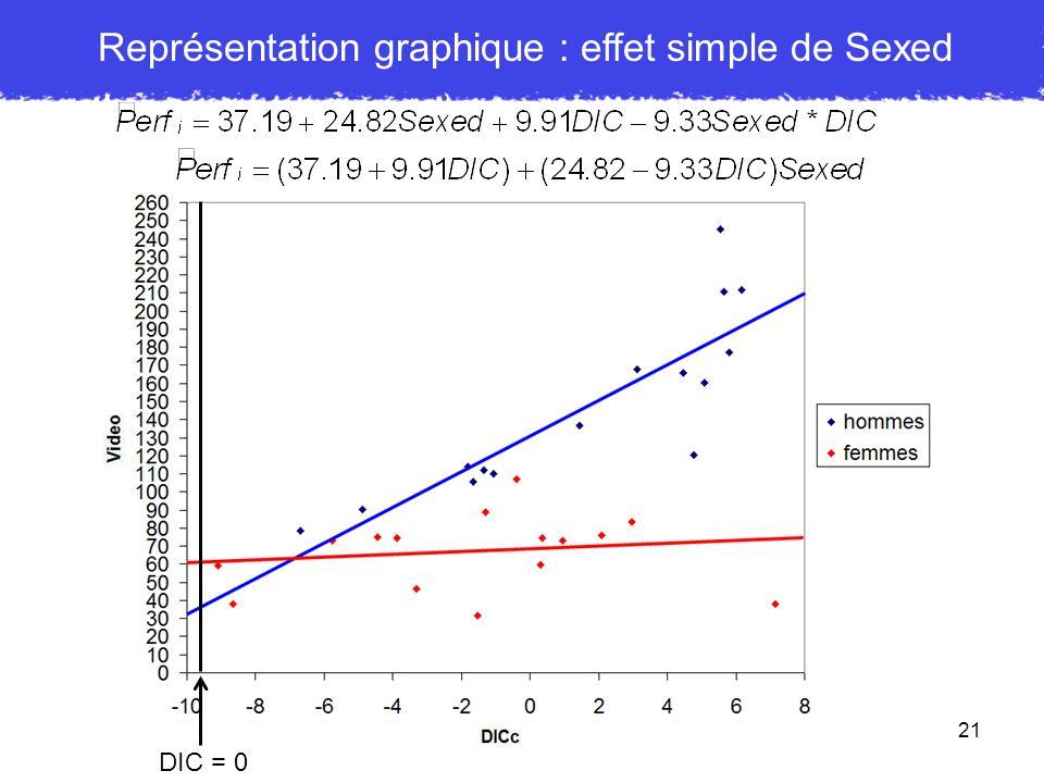 Représentation graphique : effet simple de Sexed