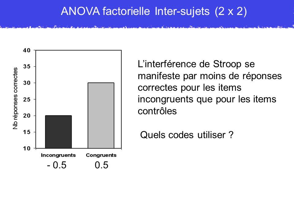 ANOVA factorielle Inter-sujets (2 x 2)