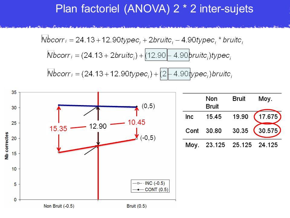 Plan factoriel (ANOVA) 2 * 2 inter-sujets