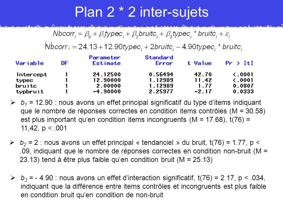 Plan 2 * 2 inter-sujets