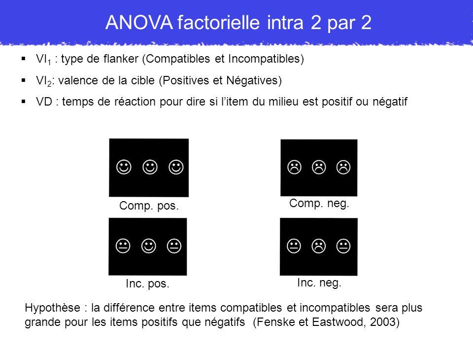 ANOVA factorielle intra 2 par 2