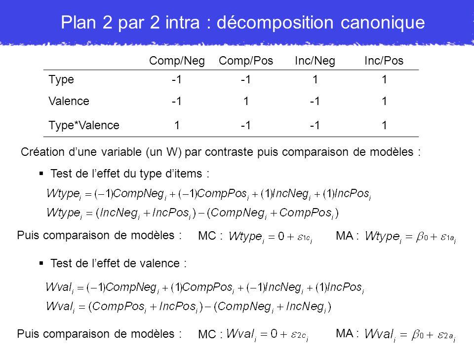 Plan 2 par 2 intra : décomposition canonique