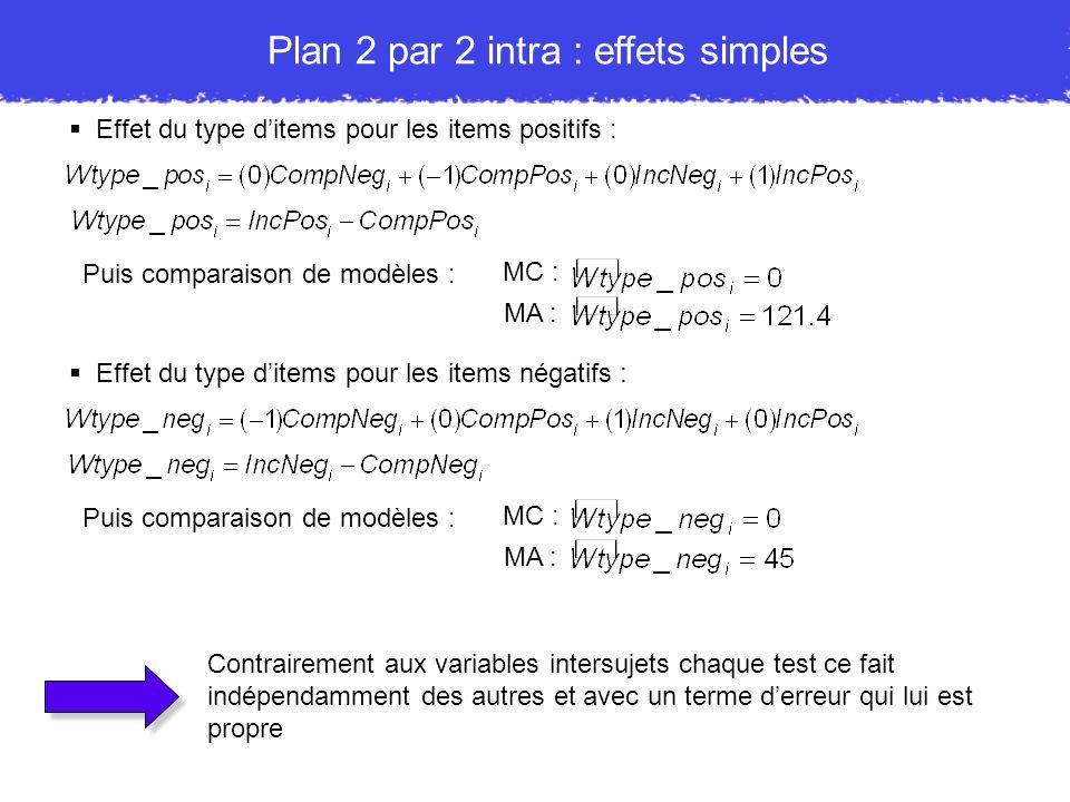 Plan 2 par 2 intra : effets simples