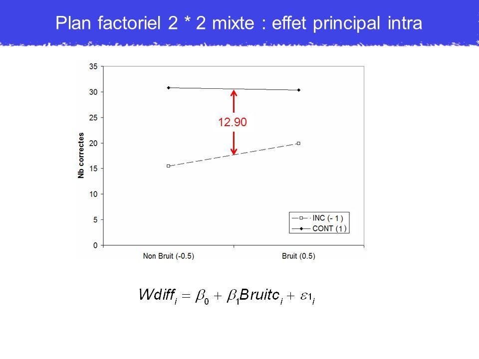 Plan factoriel 2 * 2 mixte : effet principal intra