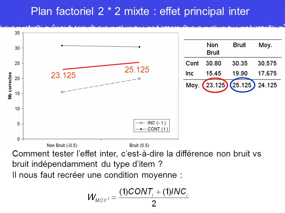 Plan factoriel 2 * 2 mixte : effet principal inter