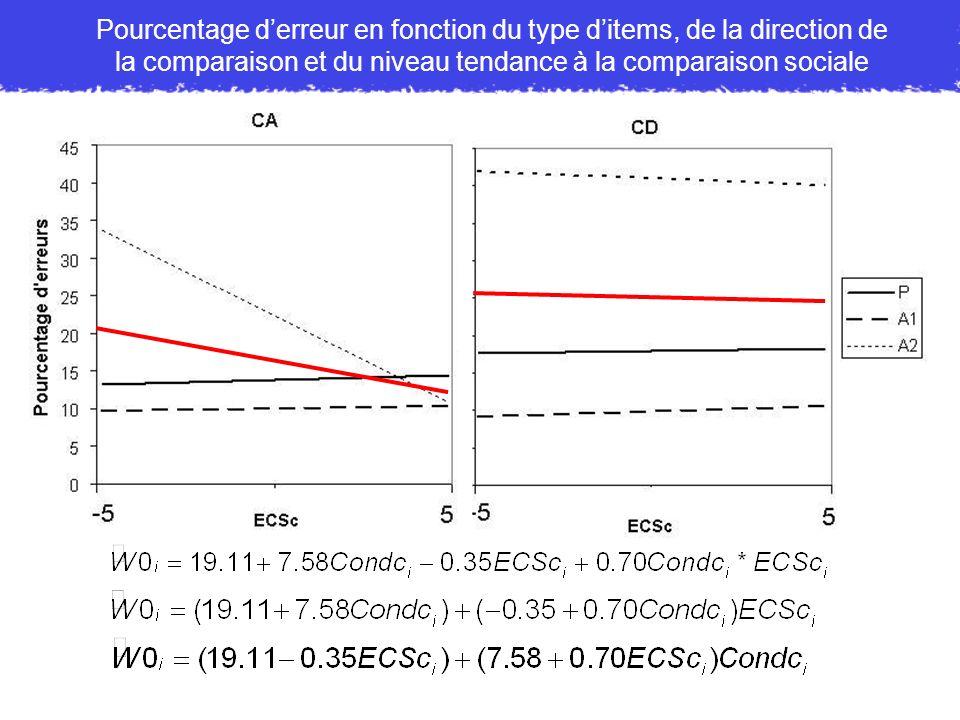 Pourcentage d'erreur en fonction du type d'items, de la direction de la comparaison et du niveau tendance à la comparaison sociale