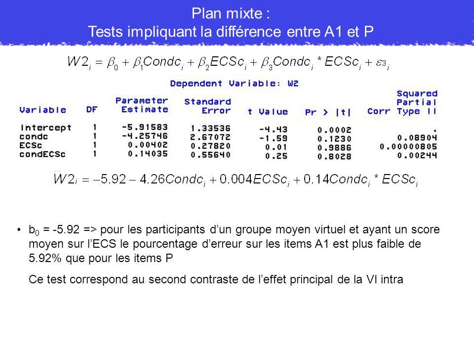Tests impliquant la différence entre A1 et P