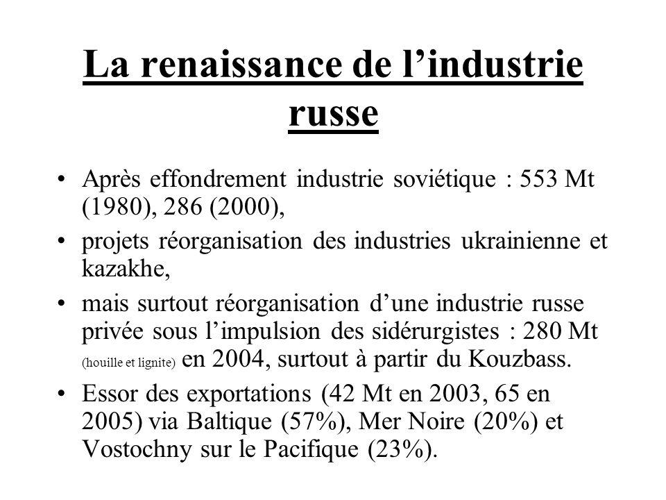 La renaissance de l'industrie russe
