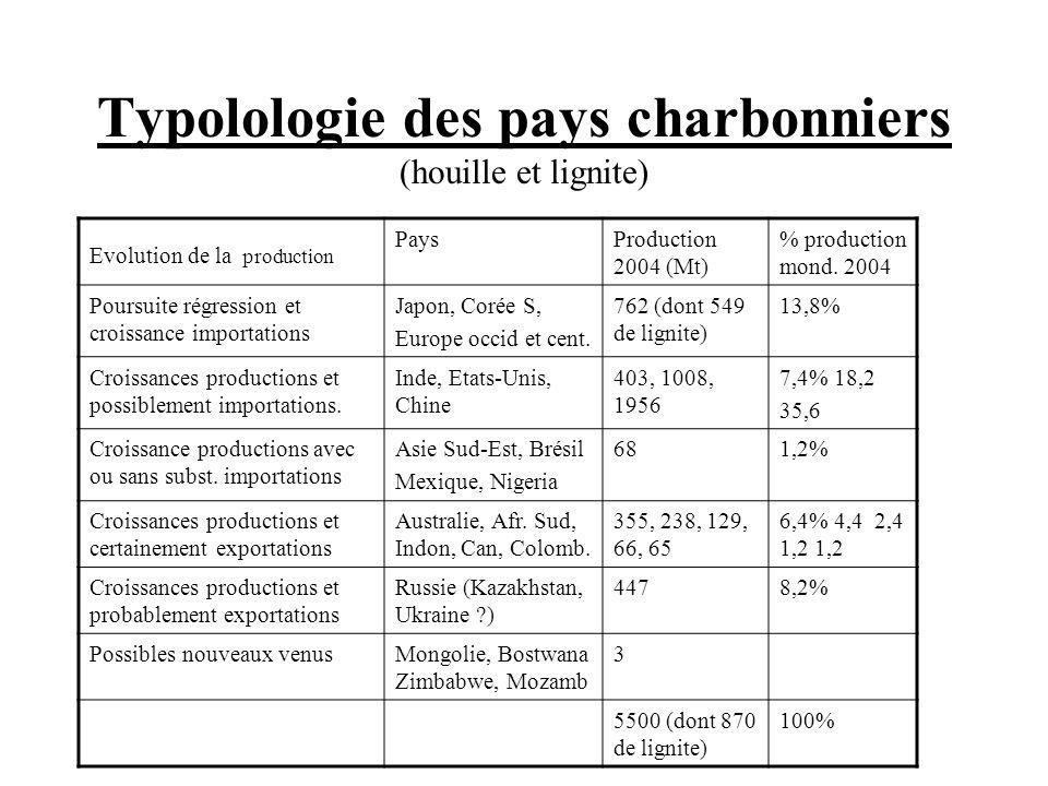 Typolologie des pays charbonniers (houille et lignite)